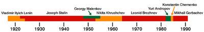 Soviet_leaders_timeline